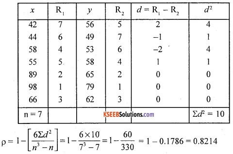 1st PUC Statistics Question Bank Chapter 5 Analysis of Univariate Data - 241