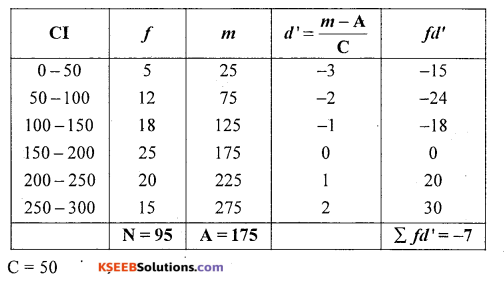 1st PUC Statistics Question Bank Chapter 5 Analysis of Univariate Data - 28