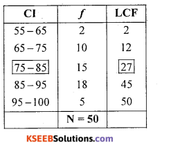 1st PUC Statistics Question Bank Chapter 5 Analysis of Univariate Data - 36