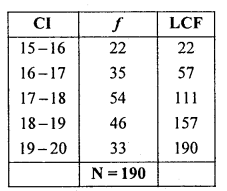 1st PUC Statistics Question Bank Chapter 5 Analysis of Univariate Data - 42