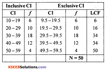 1st PUC Statistics Question Bank Chapter 5 Analysis of Univariate Data - 46