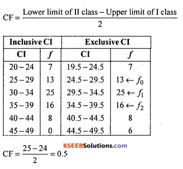 1st PUC Statistics Question Bank Chapter 5 Analysis of Univariate Data - 63