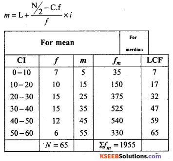 1st PUC Statistics Question Bank Chapter 5 Analysis of Univariate Data - 68