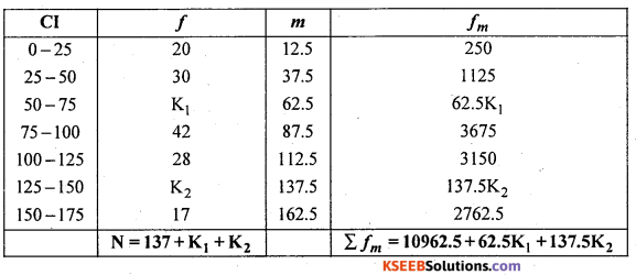 1st PUC Statistics Question Bank Chapter 5 Analysis of Univariate Data - 83
