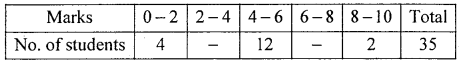 1st PUC Statistics Question Bank Chapter 5 Analysis of Univariate Data - 86