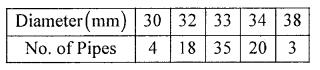 1st PUC Statistics Question Bank Chapter 5 Analysis of Univariate Data - 96