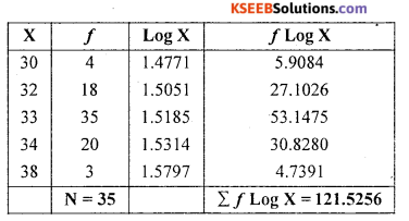 1st PUC Statistics Question Bank Chapter 5 Analysis of Univariate Data - 98