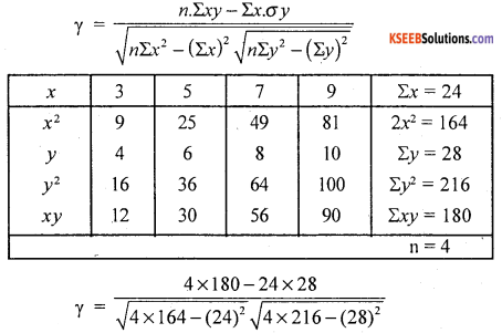 1st PUC Statistics Question Bank Chapter 6 Analysis of Bivariate Correlation and Regression -25