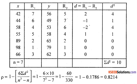 1st PUC Statistics Question Bank Chapter 6 Analysis of Bivariate Correlation and Regression -38