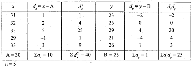 1st PUC Statistics Question Bank Chapter 6 Analysis of Bivariate Correlation and Regression -54