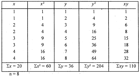 1st PUC Statistics Question Bank Chapter 6 Analysis of Bivariate Correlation and Regression -61