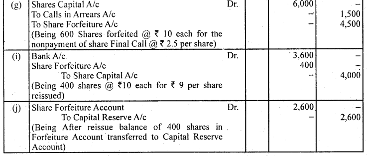 2nd PUC Accountancy Question Bank Chapter 1 Accounting for Share Capital - 67
