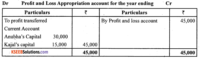 2nd PUC Accountancy Question Bank Chapter 2 Accounting for Not for Profit Organisation - 11