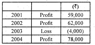 2nd PUC Accountancy Question Bank Chapter 2 Accounting for Not for Profit Organisation - 63