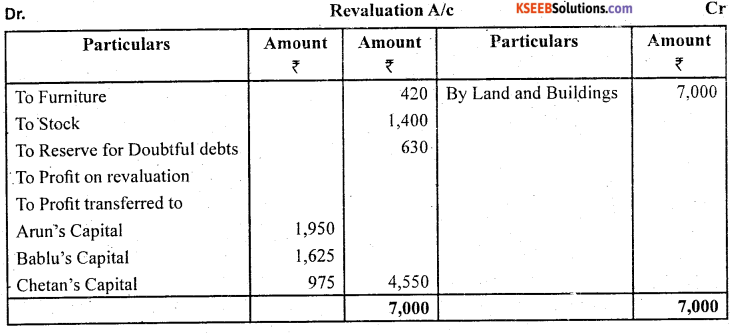 2nd PUC Accountancy Question Bank Chapter 3 Reconstruction of a Partnership Firm - Admission of a Partner -52
