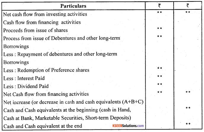 2nd PUC Accountancy Question Bank Chapter 6 Cash Flow Statement - 6