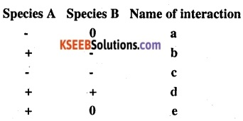 2nd PUC Biology Question Bank Chapter 13 Organisms and Populations 8