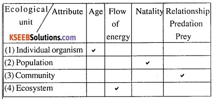 2nd PUC Biology Question Bank Chapter 14 Ecosystem 11