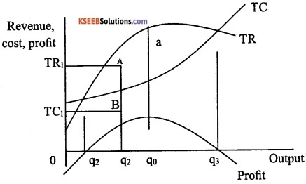 2nd PUC Economics Model Question Paper 2 with Answers image - 8