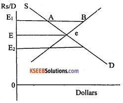 2nd PUC Economics Model Question Paper 2 with Answers image - 9