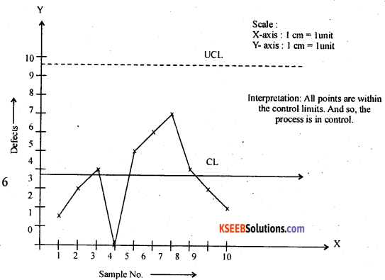 2nd PUC Statistics Model Question Paper 1 with Answers - 30