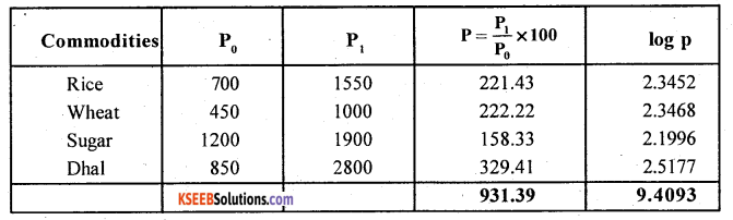 2nd PUC Statistics Question Bank Chapter 2 Index Numbers - 20