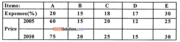 2nd PUC Statistics Question Bank Chapter 2 Index Numbers - 23