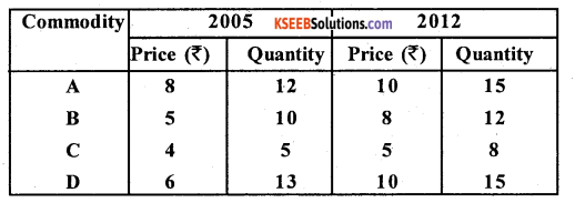 2nd PUC Statistics Question Bank Chapter 2 Index Numbers - 29