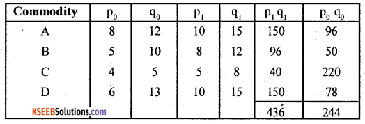 2nd PUC Statistics Question Bank Chapter 2 Index Numbers - 30