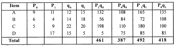 2nd PUC Statistics Question Bank Chapter 2 Index Numbers - 45