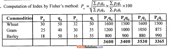 2nd PUC Statistics Question Bank Chapter 2 Index Numbers - 50
