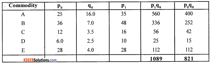 2nd PUC Statistics Question Bank Chapter 2 Index Numbers - 55