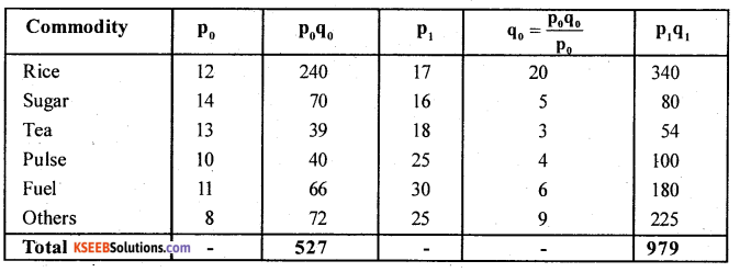 2nd PUC Statistics Question Bank Chapter 2 Index Numbers - 59