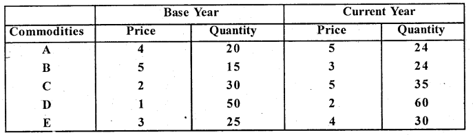 2nd PUC Statistics Question Bank Chapter 2 Index Numbers - 71