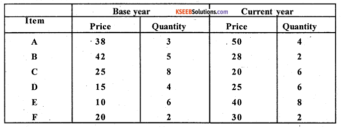 2nd PUC Statistics Question Bank Chapter 2 Index Numbers - 77