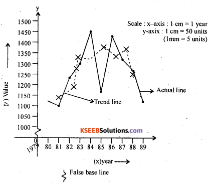 2nd PUC Statistics Question Bank Chapter 3 Time Series - 14