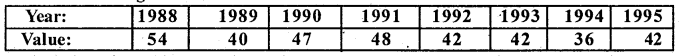 2nd PUC Statistics Question Bank Chapter 3 Time Series - 26