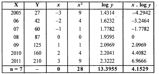 2nd PUC Statistics Question Bank Chapter 3 Time Series - 37