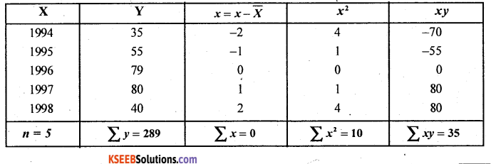 2nd PUC Statistics Question Bank Chapter 3 Time Series - 41