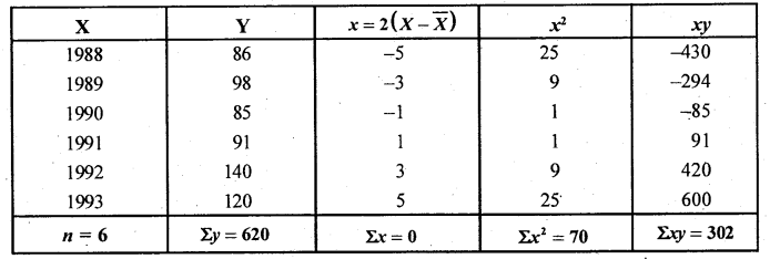 2nd PUC Statistics Question Bank Chapter 3 Time Series - 49
