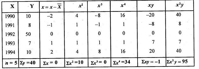 2nd PUC Statistics Question Bank Chapter 3 Time Series - 54