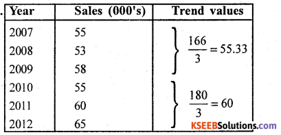 2nd PUC Statistics Question Bank Chapter 3 Time Series - 9