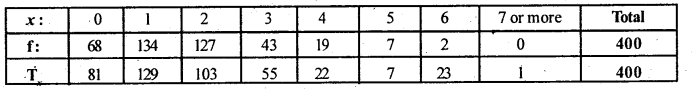 2nd PUC Statistics Question Bank Chapter 5 Theoretical Distribution - 123