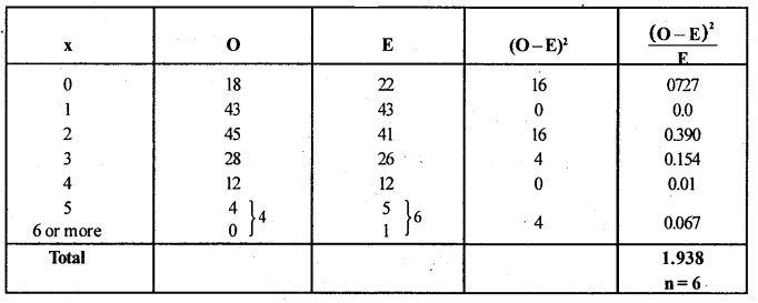 2nd PUC Statistics Question Bank Chapter 6 Statistical Inference - 112