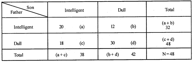 2nd PUC Statistics Question Bank Chapter 6 Statistical Inference - 116