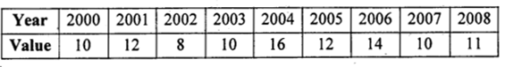 2nd PUC Statistics previous year Question paper June 2015 - 12