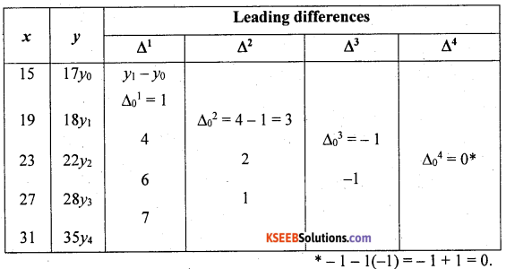 2nd PUC Statistics previous year Question paper June 2015 - 15