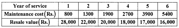 2nd PUC Statistics previous year Question paper June 2015 - 28