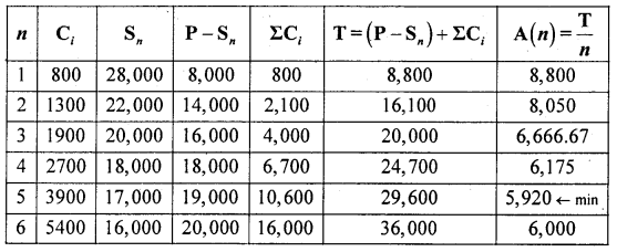 2nd PUC Statistics previous year Question paper June 2015 - 29