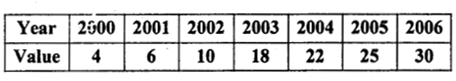 2nd PUC Statistics previous year Question paper June 2015 - 37